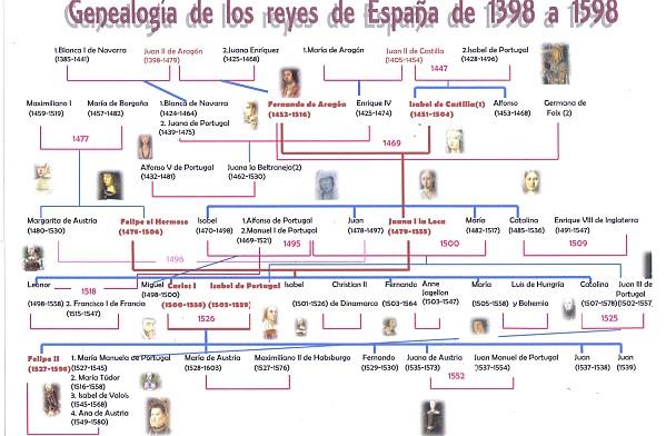 Genealogia-de-los-reyes-de-Espana-de-1398-a-1598