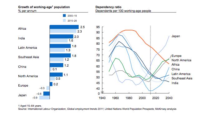 Africa Crecimiento poblacion y ratio de dependencia