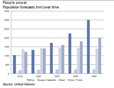 Africa El poder de la gente People Forecasts