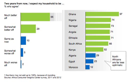Africa Optimistas con su futuro