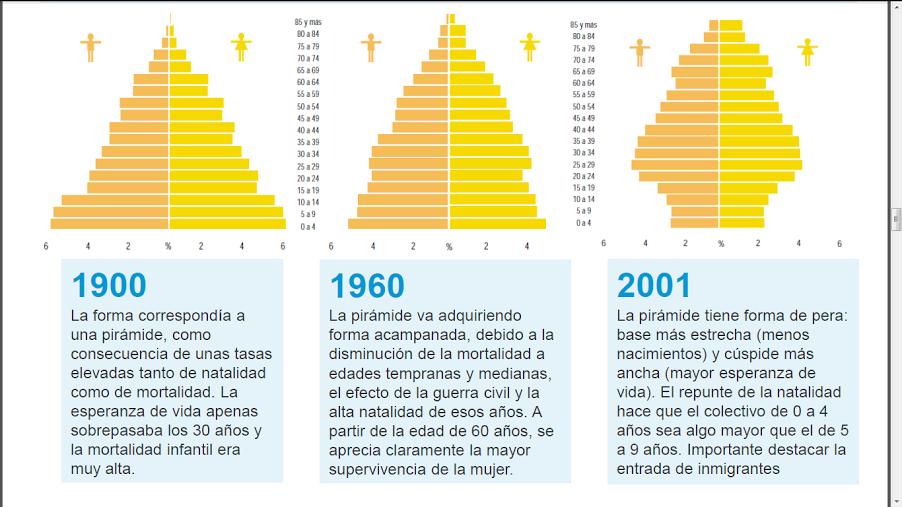 40_0_piramide_poblacion_1900_60_2001