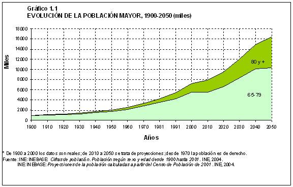 evolucion-poblacion mayor