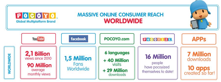 Online reach Pocoyo