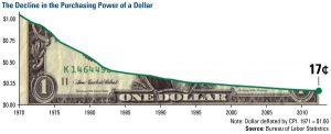 9-18-12-ft-2-DollarDeclineSince1971_2012