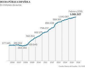 Deuda publica España desde 2006